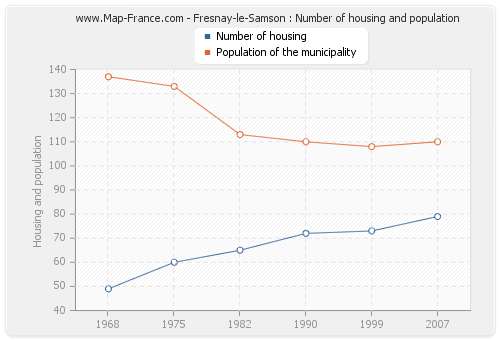 Fresnay-le-Samson : Number of housing and population