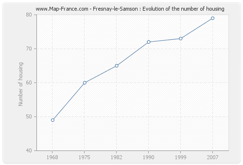 Fresnay-le-Samson : Evolution of the number of housing