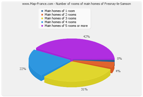 Number of rooms of main homes of Fresnay-le-Samson