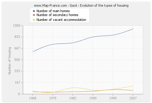 Gacé : Evolution of the types of housing