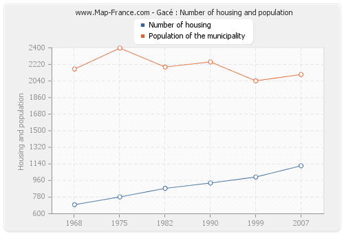 Gacé : Number of housing and population