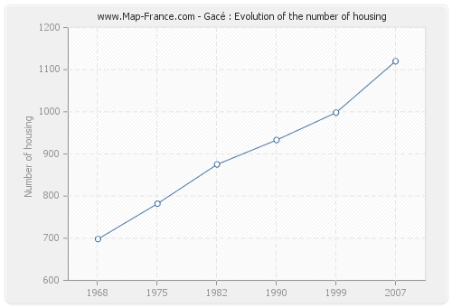 Gacé : Evolution of the number of housing