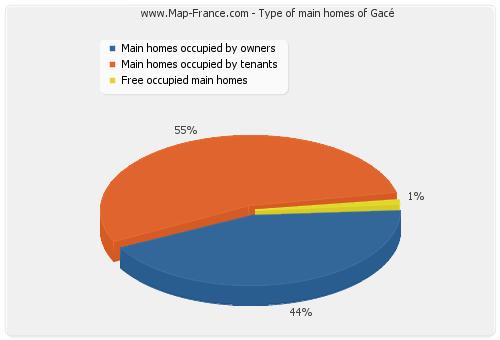 Type of main homes of Gacé