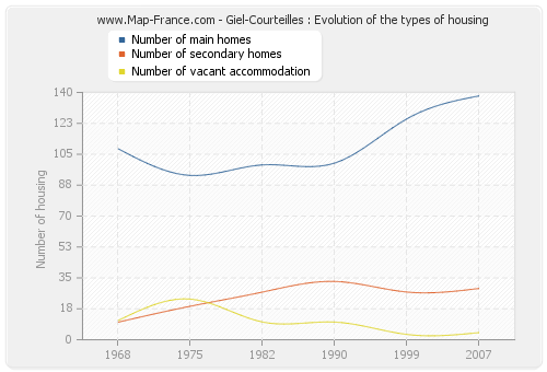 Giel-Courteilles : Evolution of the types of housing