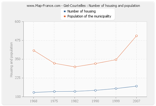 Giel-Courteilles : Number of housing and population