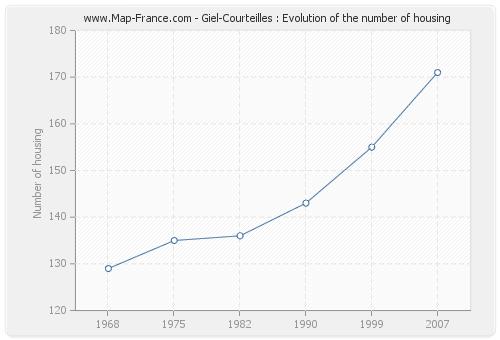 Giel-Courteilles : Evolution of the number of housing