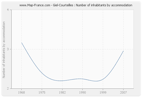 Giel-Courteilles : Number of inhabitants by accommodation