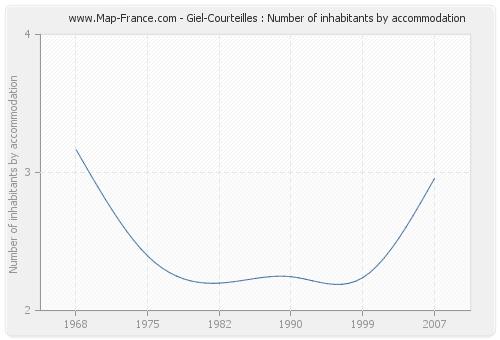 Giel-Courteilles : Number of inhabitants by accommodation