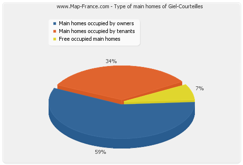 Type of main homes of Giel-Courteilles