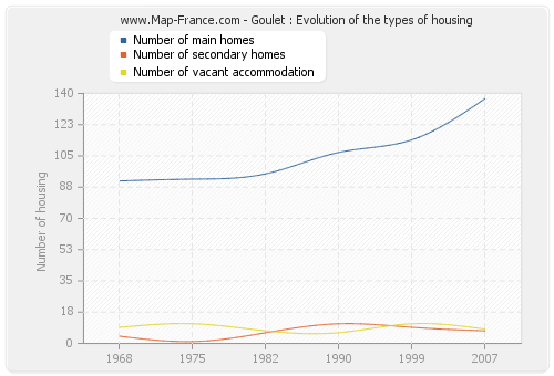 Goulet : Evolution of the types of housing