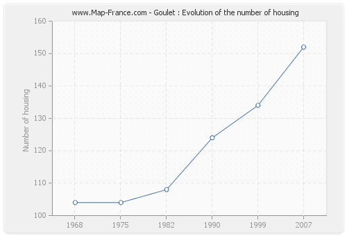 Goulet : Evolution of the number of housing
