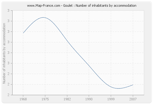 Goulet : Number of inhabitants by accommodation