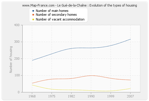 Le Gué-de-la-Chaîne : Evolution of the types of housing