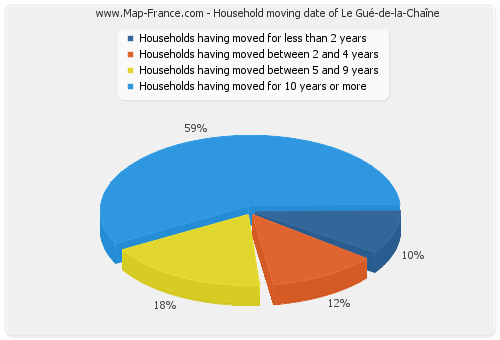 Household moving date of Le Gué-de-la-Chaîne