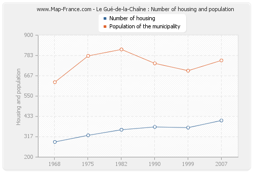 Le Gué-de-la-Chaîne : Number of housing and population