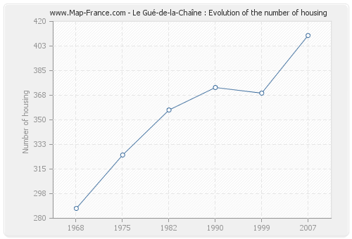 Le Gué-de-la-Chaîne : Evolution of the number of housing
