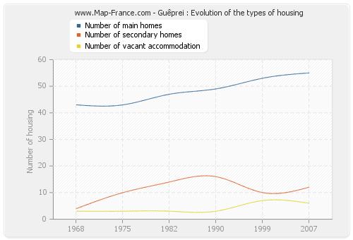 Guêprei : Evolution of the types of housing