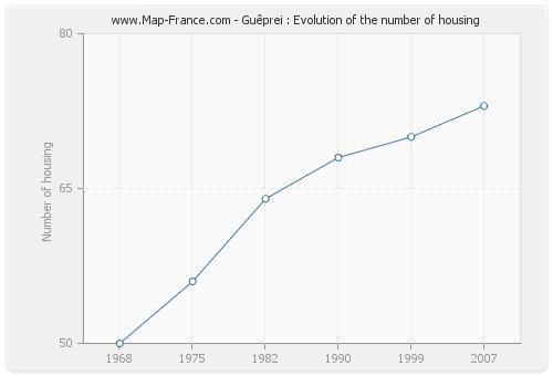 Guêprei : Evolution of the number of housing