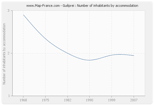 Guêprei : Number of inhabitants by accommodation