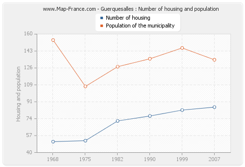 Guerquesalles : Number of housing and population
