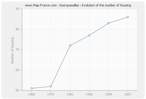 Guerquesalles : Evolution of the number of housing