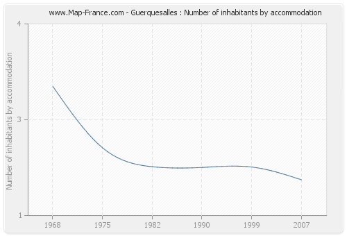 Guerquesalles : Number of inhabitants by accommodation