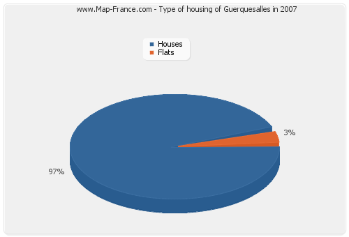 Type of housing of Guerquesalles in 2007