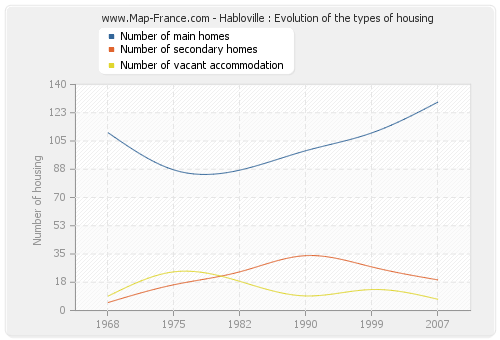 Habloville : Evolution of the types of housing