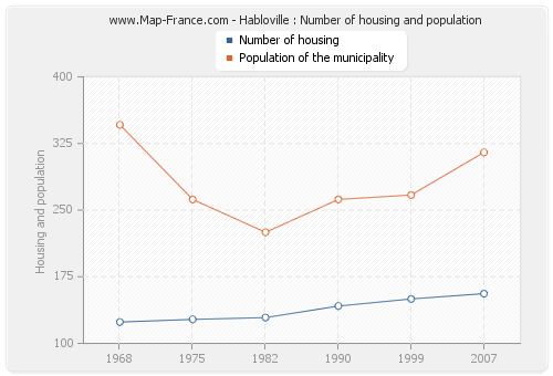 Habloville : Number of housing and population