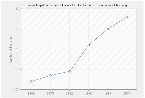 Habloville : Evolution of the number of housing