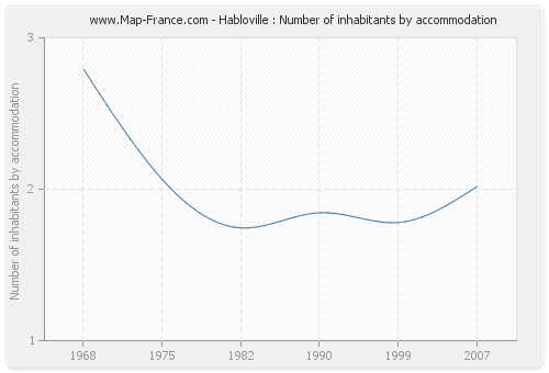 Habloville : Number of inhabitants by accommodation