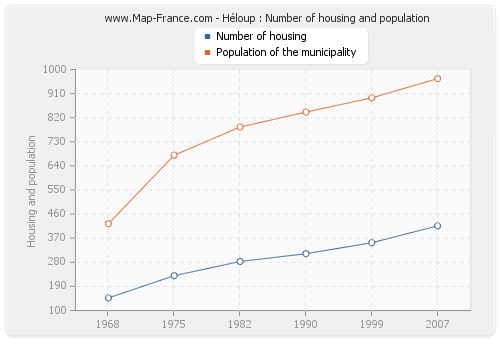 Héloup : Number of housing and population