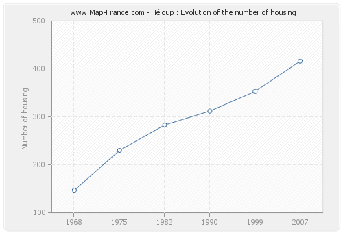 Héloup : Evolution of the number of housing