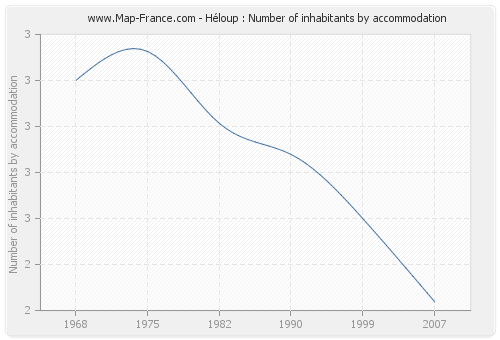 Héloup : Number of inhabitants by accommodation