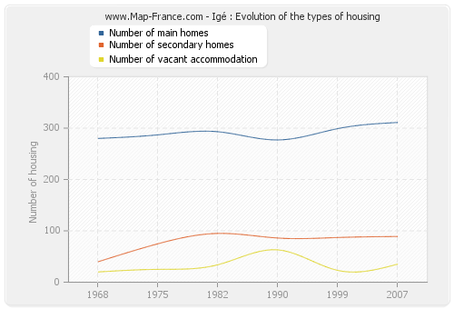 Igé : Evolution of the types of housing