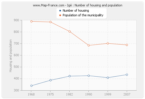 Igé : Number of housing and population