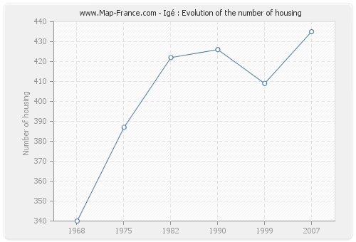Igé : Evolution of the number of housing