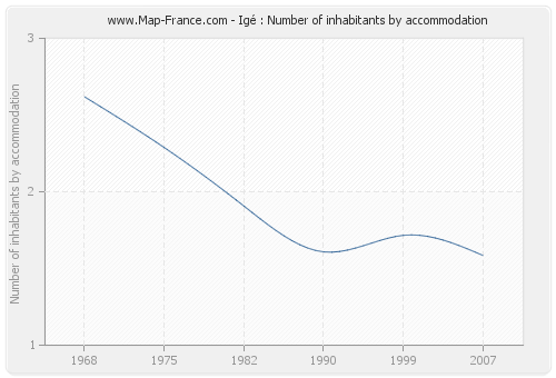 Igé : Number of inhabitants by accommodation