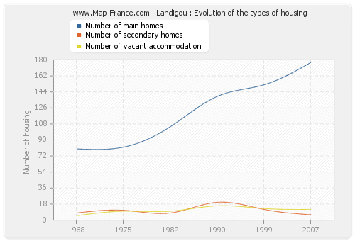 Landigou : Evolution of the types of housing