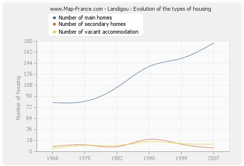 Landigou : Evolution of the types of housing