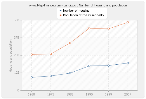 Landigou : Number of housing and population