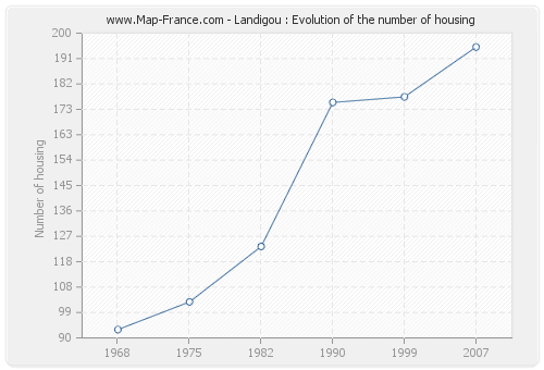 Landigou : Evolution of the number of housing