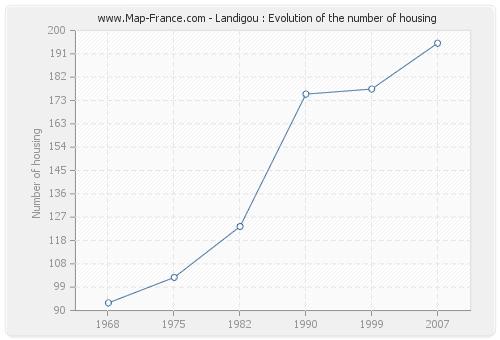 Landigou : Evolution of the number of housing