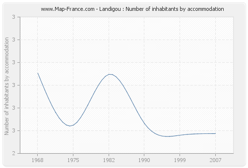 Landigou : Number of inhabitants by accommodation