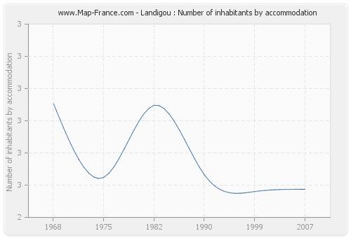 Landigou : Number of inhabitants by accommodation