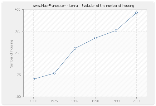 Lonrai : Evolution of the number of housing