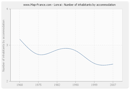 Lonrai : Number of inhabitants by accommodation