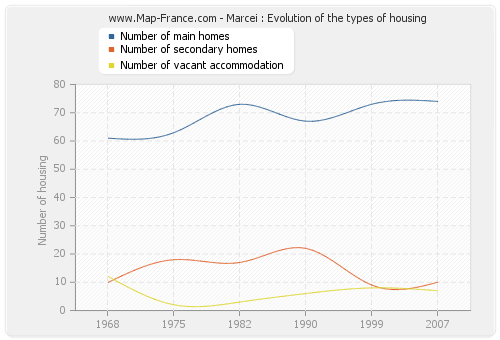 Marcei : Evolution of the types of housing