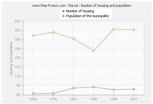 Marcei : Number of housing and population