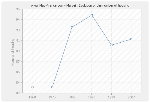 Marcei : Evolution of the number of housing